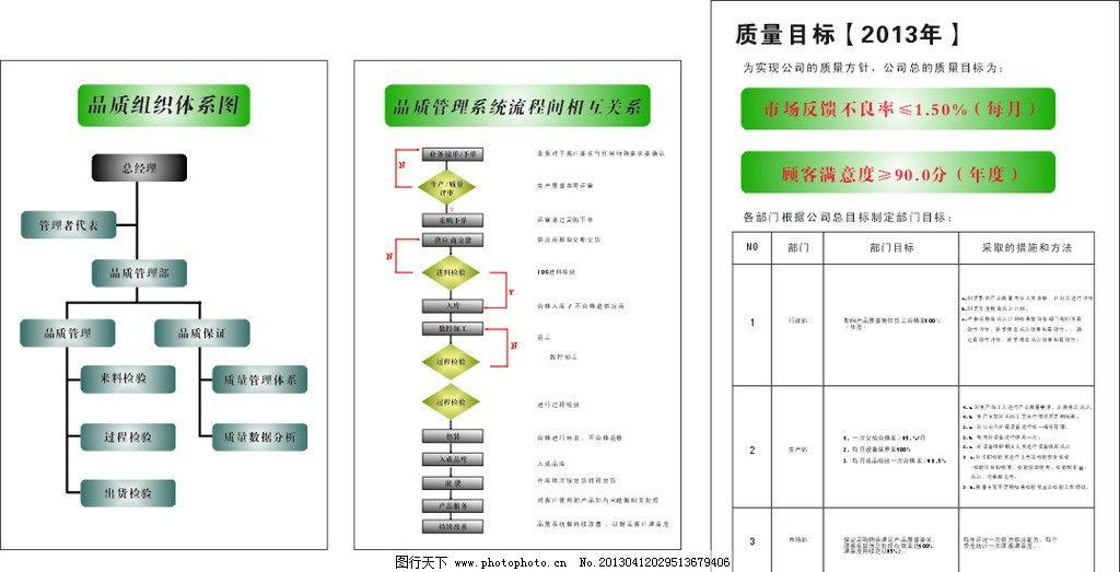 公司流程图 系统 质量目标 组织体系图 表格 广告设计 矢量 cdr