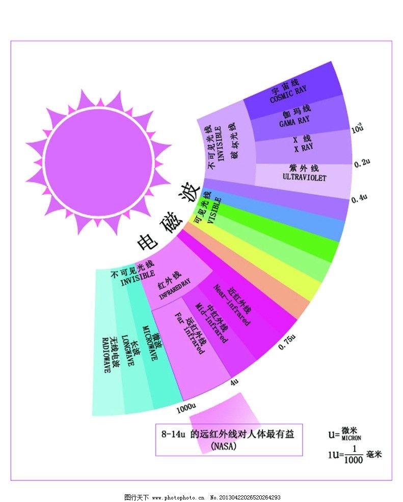 紫外-可见光谱分析分享_紫外-可见光谱分析图片下载