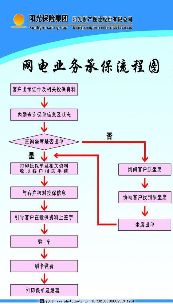 网电业务流程图图片