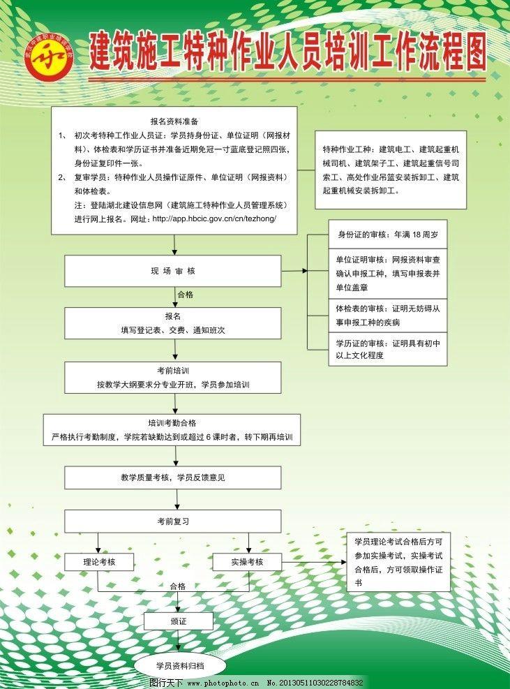 流程图 展板 结构图 建筑 流程 展板模板 广告设计 矢量 cdr
