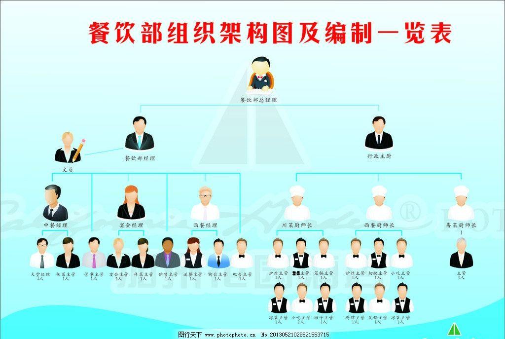 架构图 餐饮部 结构图 一览表    广告设计 矢量 cdr