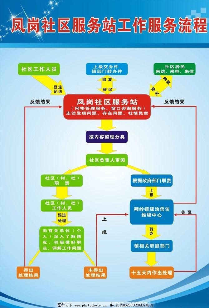流程图 凤岗 展板 展板背景 社区流程图 展板模板 广告设计 矢量 cdr